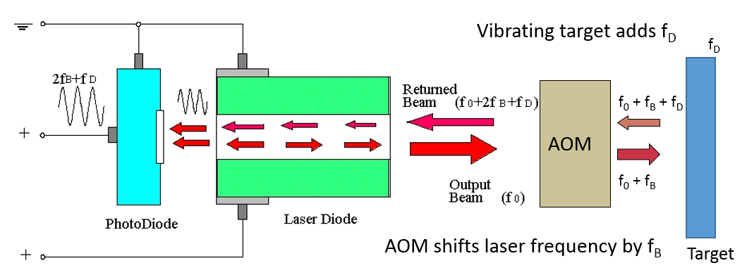 OMS - Laser Doppler Vibrometers